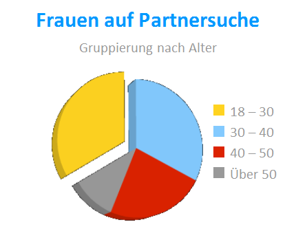 Partnersuche altersstruktur